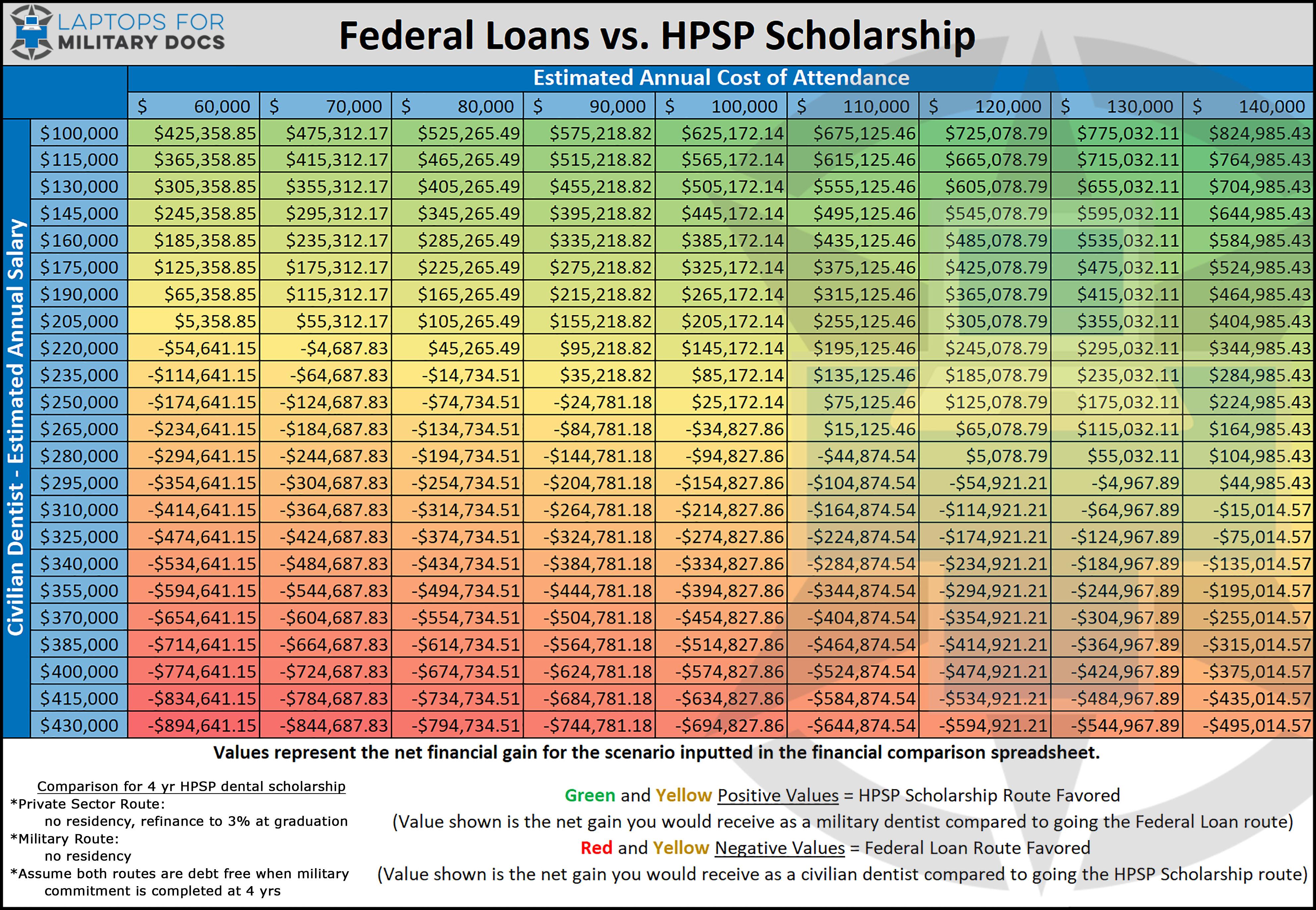HPSP Financial Analysis Summary Table